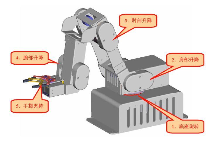 功能简介: EDC-Mander五自由度电动教学机械手是机电一体化教学、实验、实训平台,主要用于大中专院校机、电、自动化、电子、测控等专业学生学习实验相关机构原理及控制。适用于大、中专院校学生毕业设计、课程设计、实习实验等工程实践的实验设备,其基于 PC 的编程(多轴连动)可作为研究生毕业设计项目。 本五自由度教学机械手全身由金属零件构成,具有5个自由度;下臂采用加长结构,提高运行速度,有利于演示效果。为防止摔倒,底盘加重处理,也可以利用安装孔紧固;底盘加支撑,增大摩擦力,并加装脚垫。 该款机械手可以完成