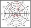 IIC接口超声波测距模组
